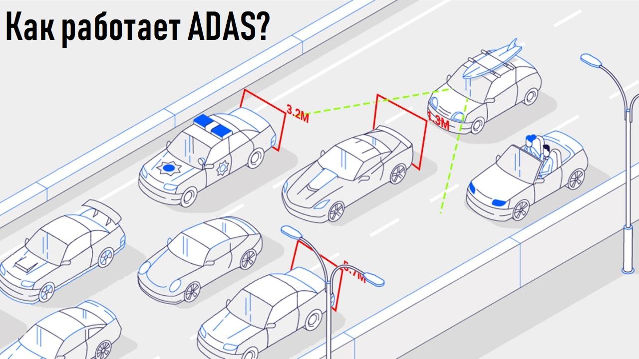 Механизм ADAS - регистратор подаёт сигнал о слепых участках, режиме скорости, случаях аварий