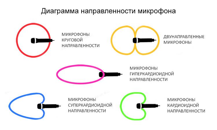 Кардиоидная диаграмма направленности микрофона
