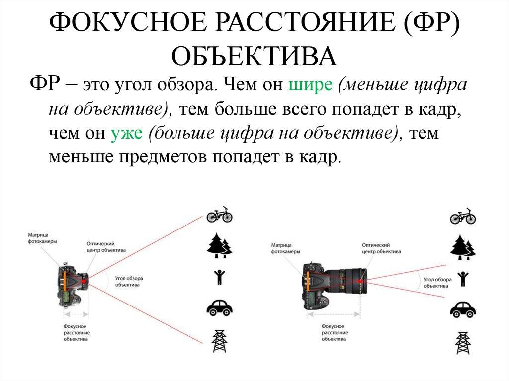 Фокусное расстояние (ФР) объектива