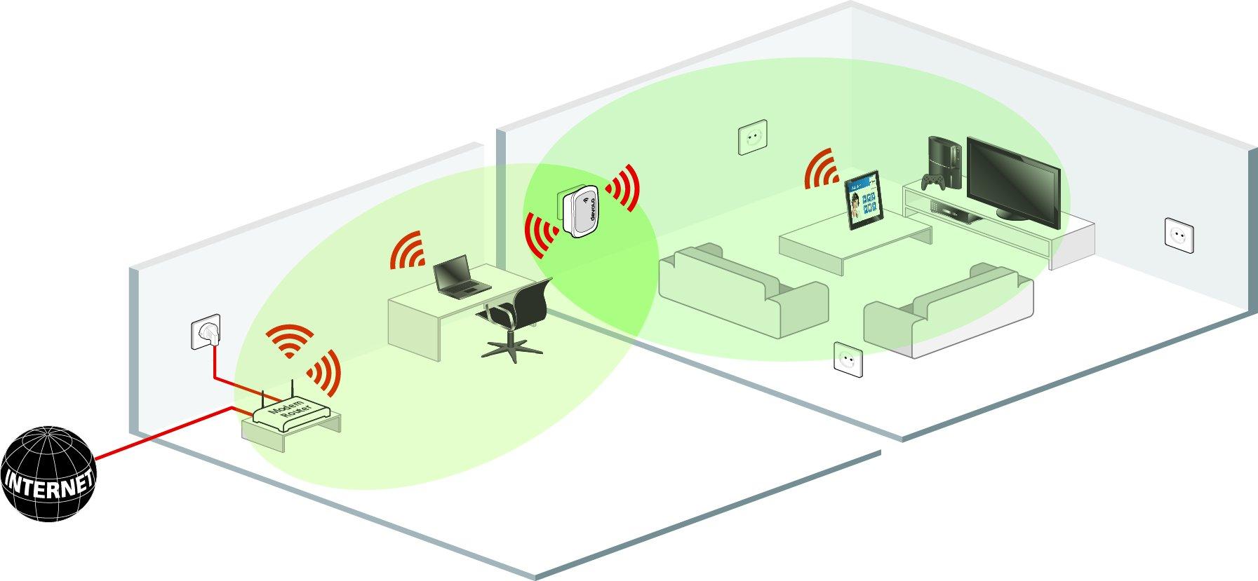 Усилитель Wi-Fi сигнала – прибор, который увеличивает площадь охвата роутера
