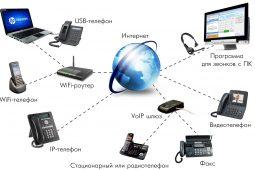 ТОП-17 лучших сервисов IP телефонии для сайта