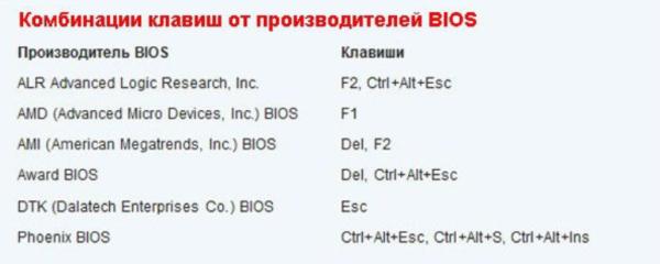 Кнопки для входа в меню «BIOS»
