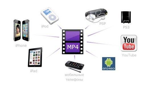 mp4 - идеальный формат для любого типа видеозаписи