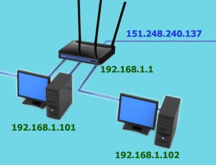 Что такое динамический IP?