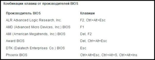 Клавиши для входа в BIOS от производителей