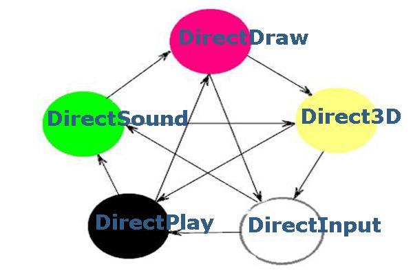 Пять компонентов, составляющих DirectX