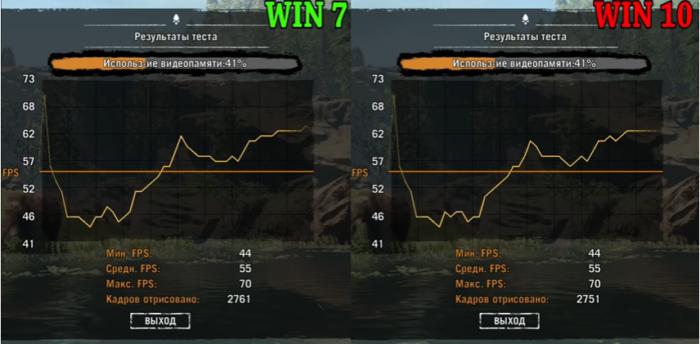 Результат тестирования игры Far Cry Primal в Windows 7 и Windows 10