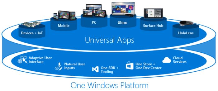 С появлением единого унифицированного ядра (OneCore) Windows 10, один пакет приложения может работать на всех платформах