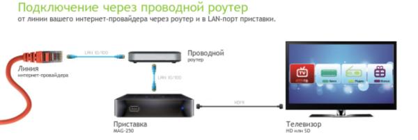 Схема подключения TV приставки Ростелеком через роутер