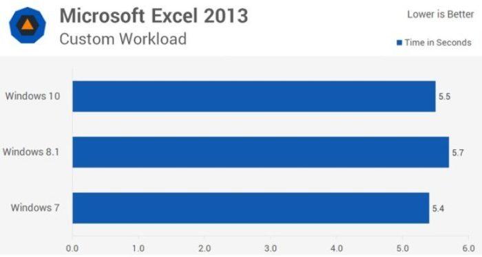 Сравнение результатов скорости загрузки программы Microsoft Excel 2013 на версиях Виндовс 7, 8.1, 10