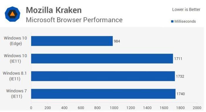 Сравнение результатов загрузки браузера Internet Explorer от Windows 7 и Windows 8 и Windows Edge в Windows 10
