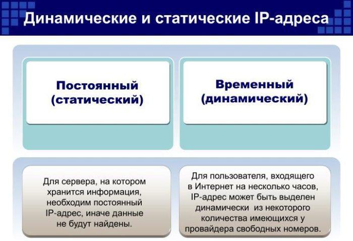 Отличия статического и динамического IP-адресов