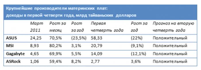 Рейтинговый показатель производителей материнских плат