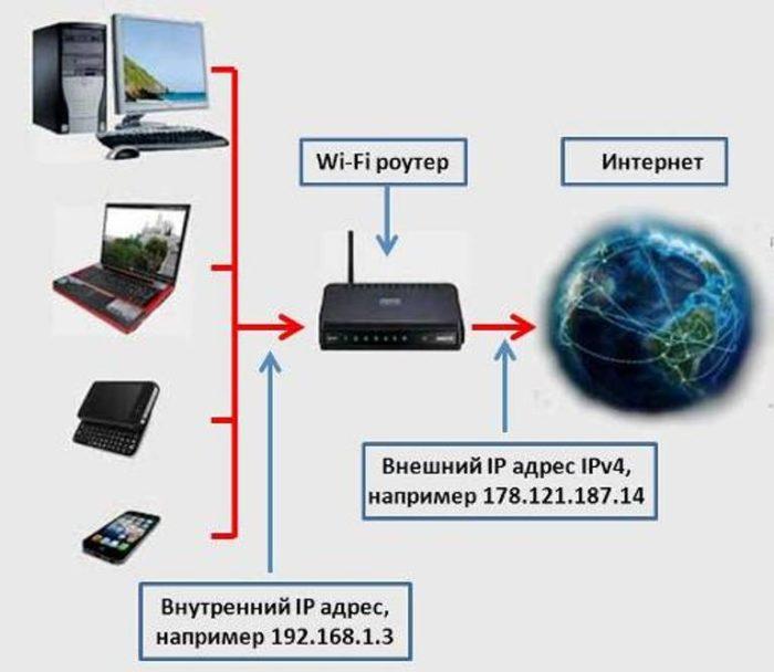 Схема использования устройствами внутреннего и внешнего IP-адреса