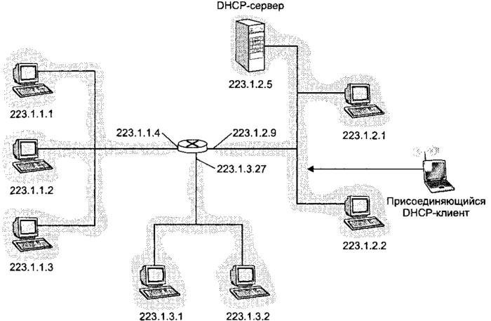 Схема взаимодействия DHCP-клиента и DHCP-сервера