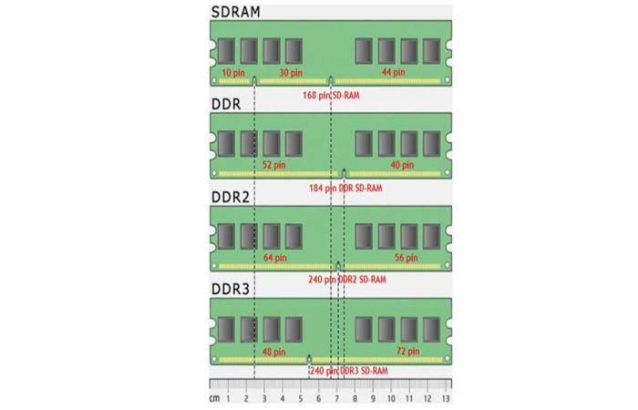 Типы оперативной памяти