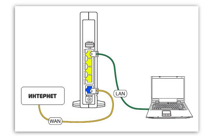 Подключаем кабели к интернету и к ПК