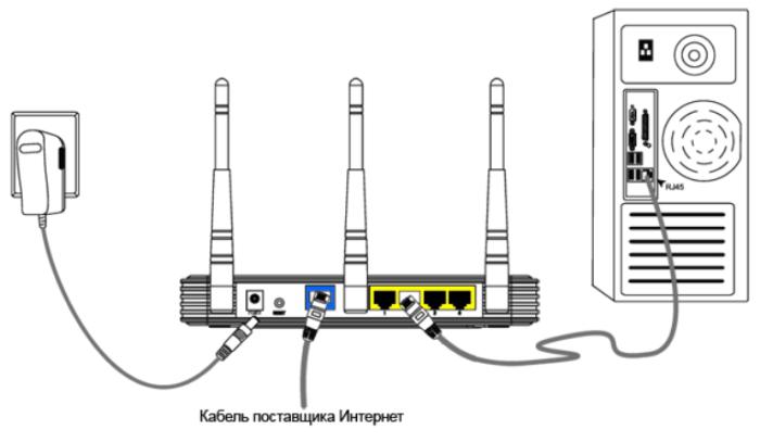 Подсоединяем роутер к компьютеру, подключаем к роутеру интернет-кабель, подключаем роутер к сети