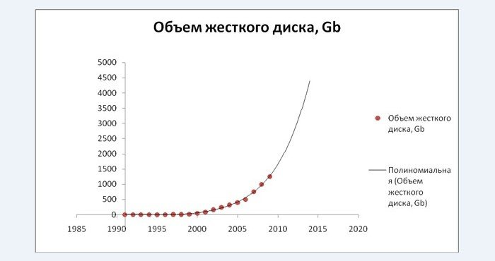 Рост объёма жестких дисков